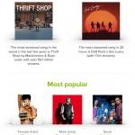 Spotify cumple 5 años revelando los momentos más destacados