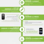 Historia del sistema operativo móvil Android [Infografía]