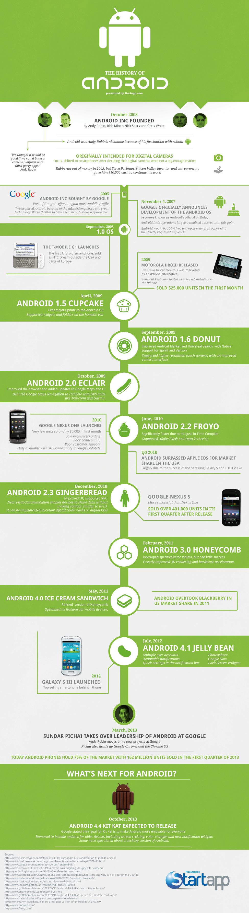 History-of-Androidv5b