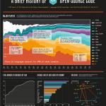 Breve historia del código Open Source