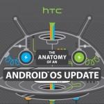 Así es el extenso proceso para actualizar Android [Infografía]