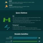 Hay 500000 pedazos de basura espacial [Infografía]