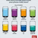 ¿Cuánto espacio libre tiene realmente tu teléfono?