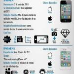 Evolución del iPhone e iOS en el tiempo, incluído el iPhone 6 e iOS 8