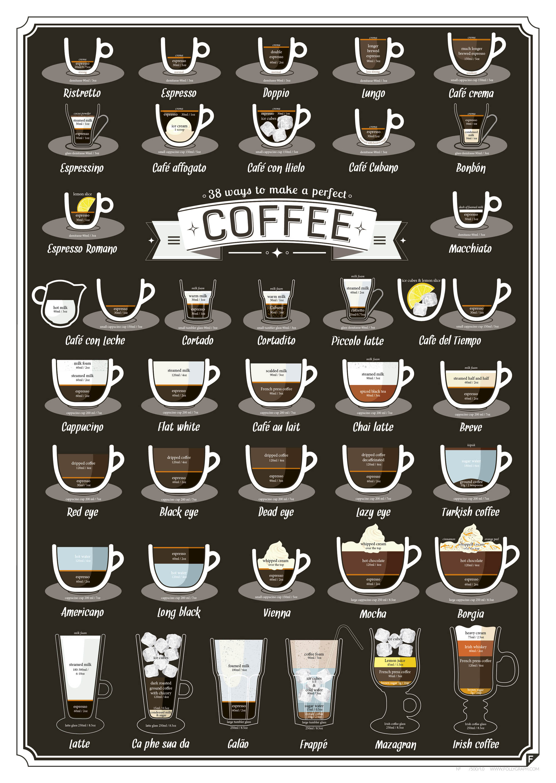 Infografía con las proporciones para preparar 38 tipos de café