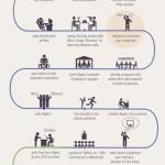 La vida de Steve Jobs en una infografía