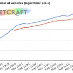 Se registraron ya mil millones de sitios web